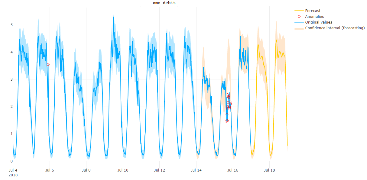 Anomaly detection for predictive monitoring - The Worldline