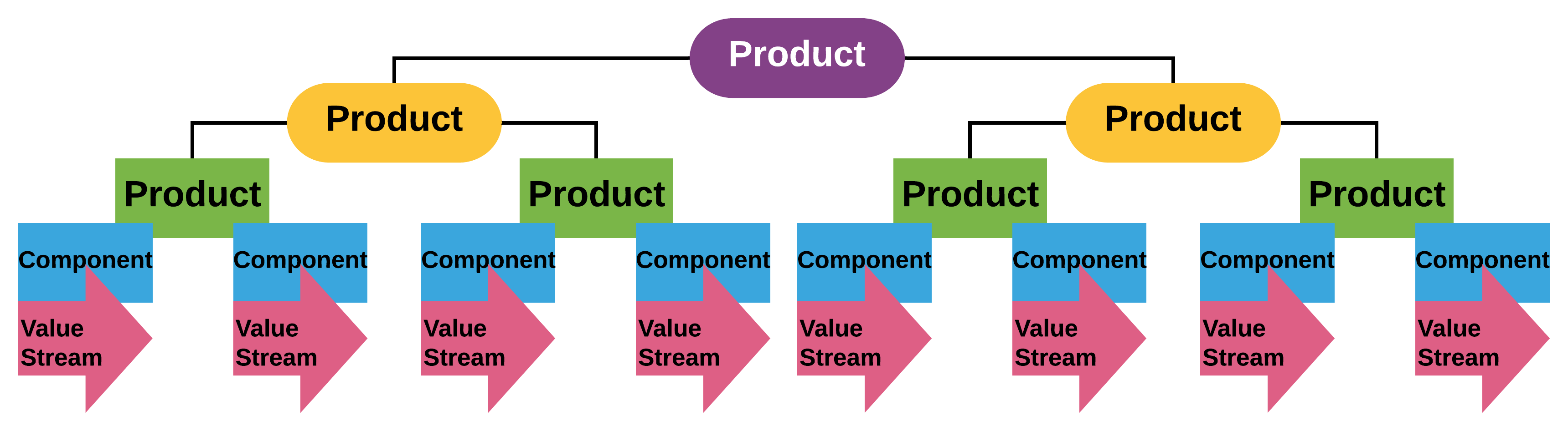 Product landscapes can be complex