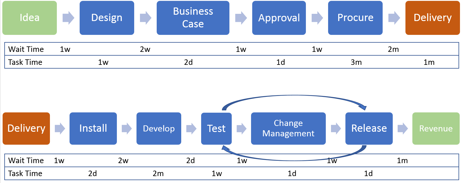A typical software development value stream map