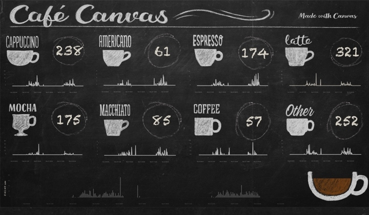 Exemples Canvas - machine à café