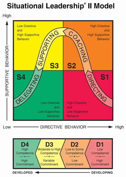 situational leadership commissioner adam silver impact on Situational leadership theories:- situational model of leadership is a factor that emphasizes the behavior of the leaders regarding different situations it is a model that helps leaders in assessing such influential situational factors that comprise direct impact on the extent to which the leader.