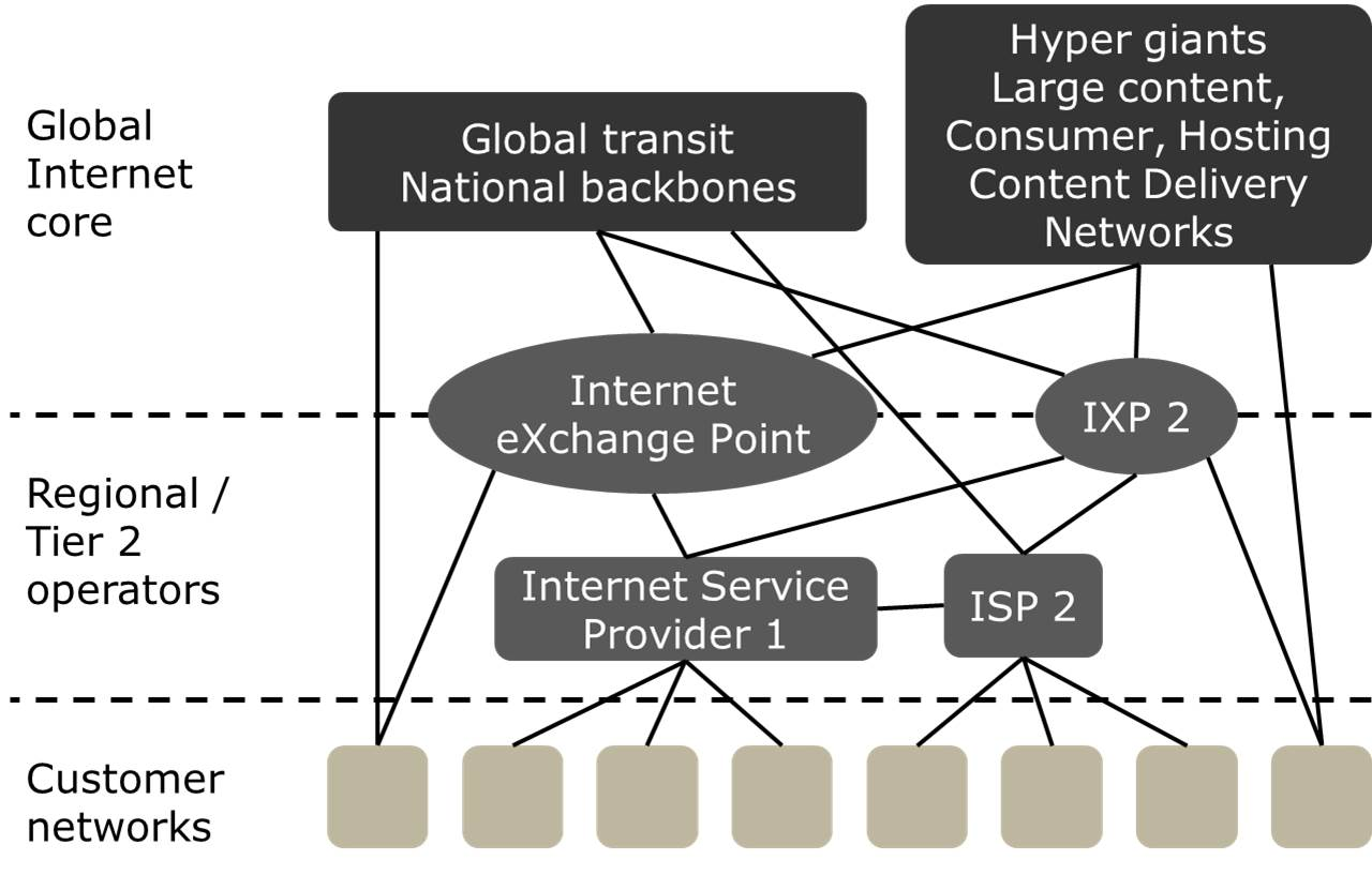 On the (in)security of Internet routing - The Worldline engineering Blog