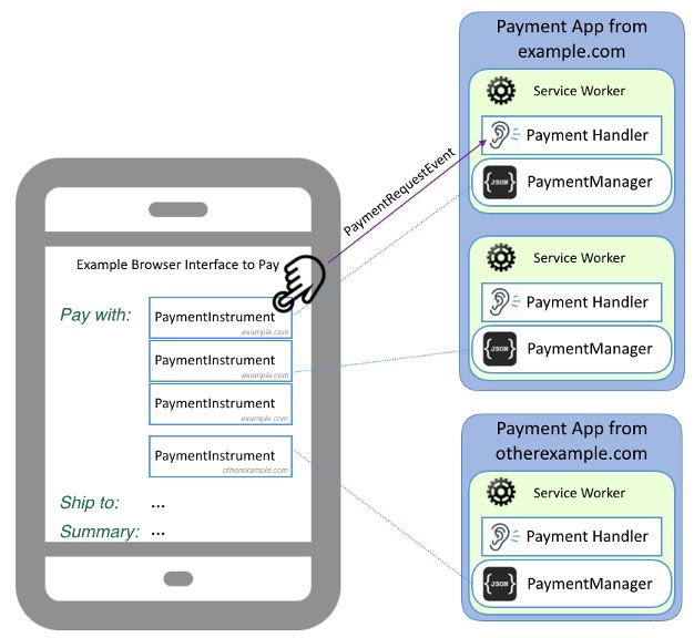 Payment Handler structure